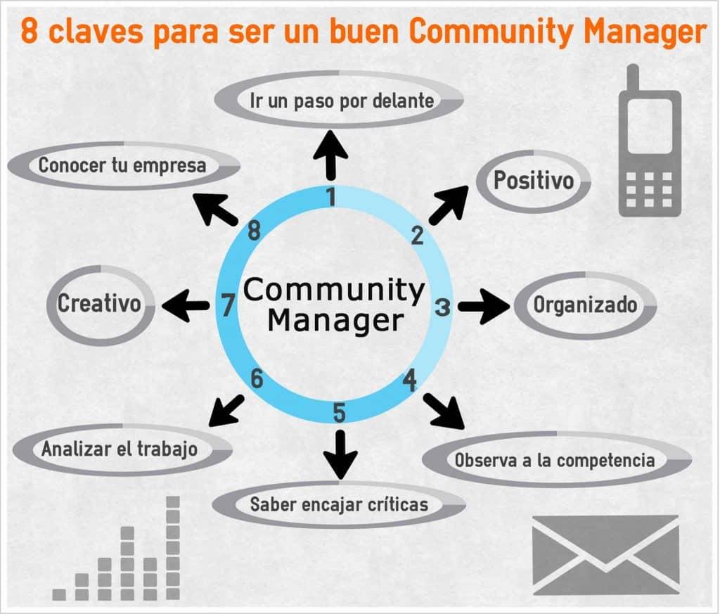 Claves para un buen Community Manager
