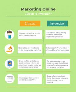 Marketing-Online-gasto-o-inversion-infografia