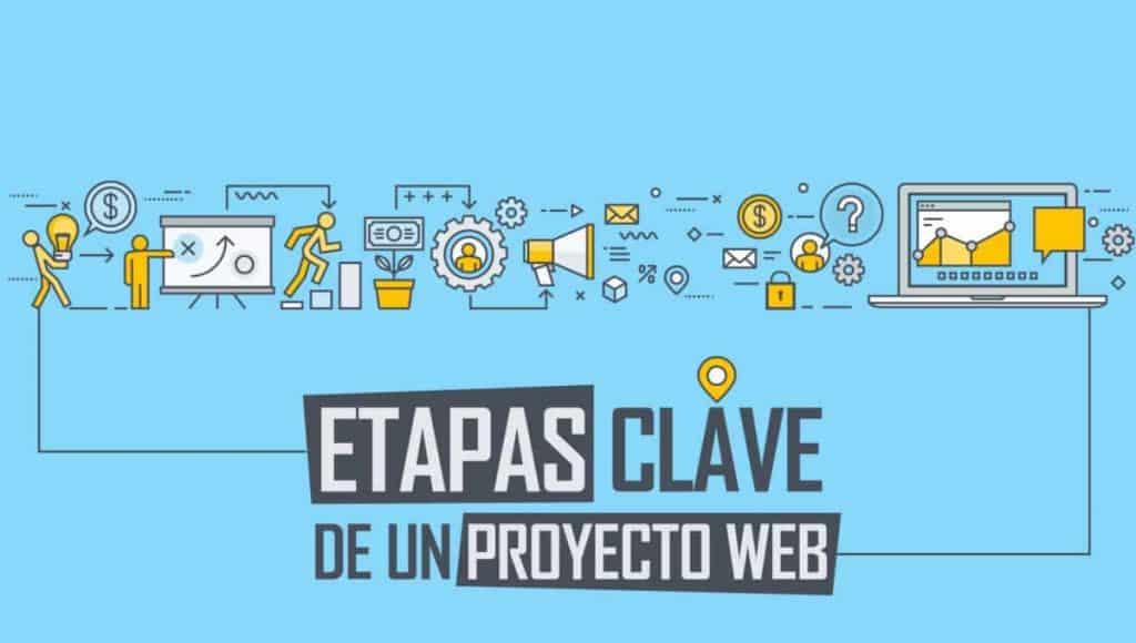 Etapas para desarrollar un proyecto web